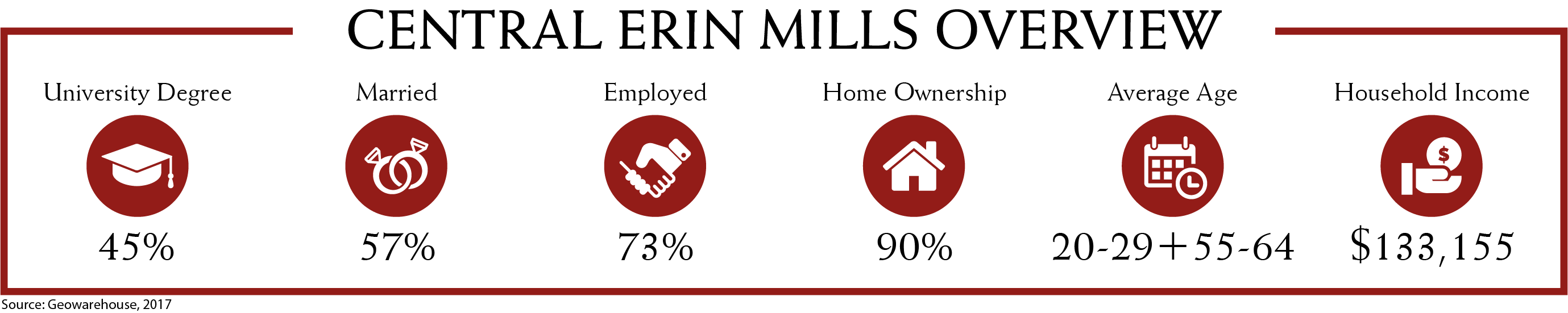 Central Erin Mills Demographics