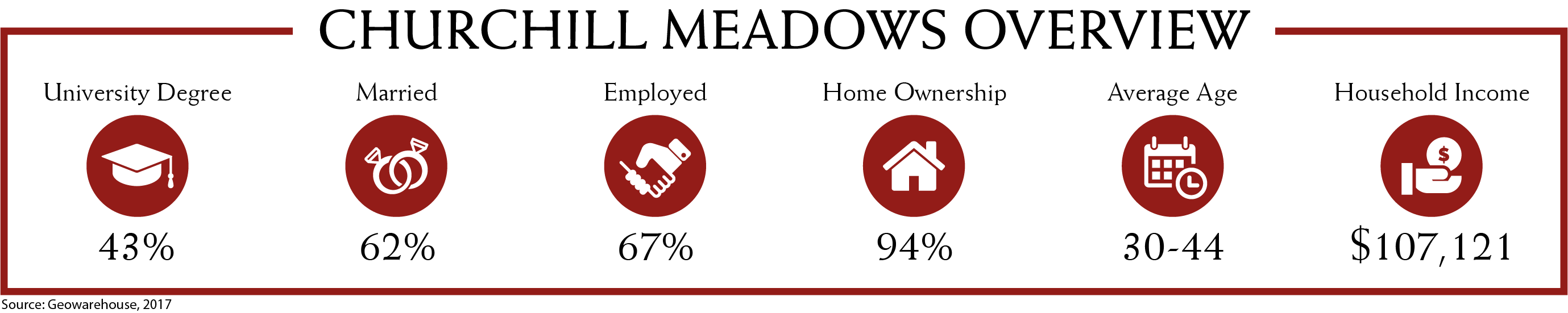 Churchill Meadows Demographics