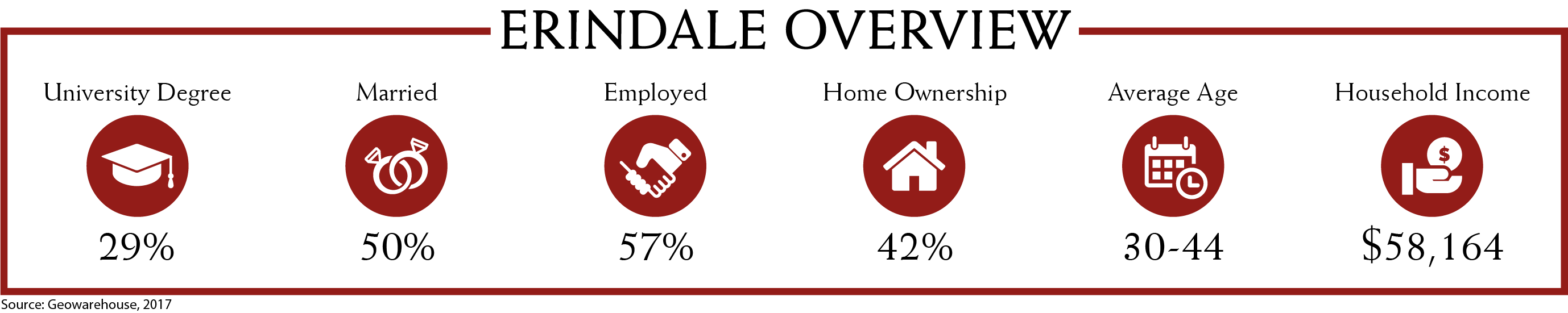 Erindale Demographics