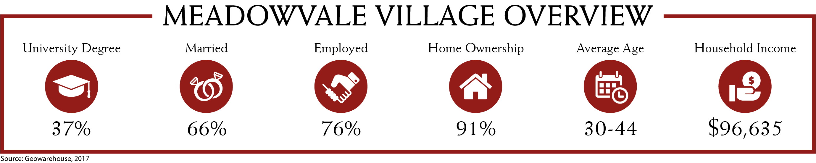 Meadowvale Village Demographics